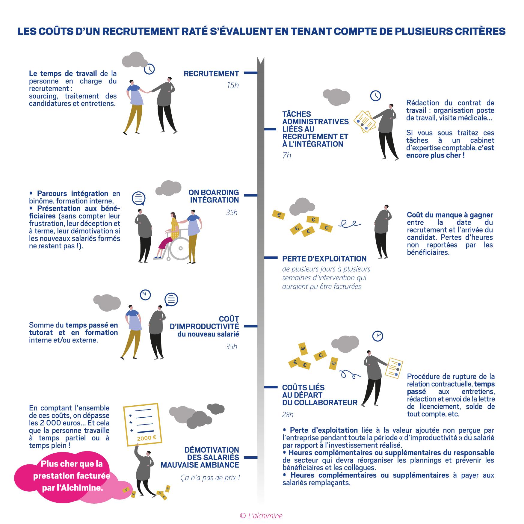 Infographie cout d'un recutement raté dans les métiers du SAP L'alchimine