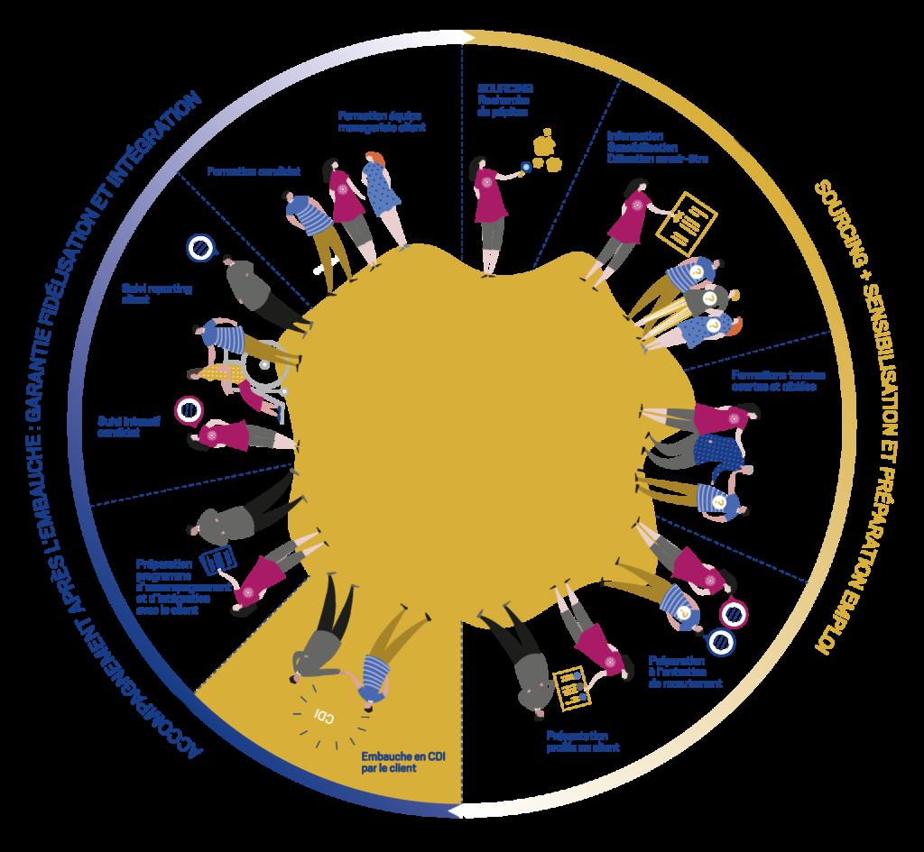 infographie offre l'alchimine sourcing sensibilisation preparation formation emploi service a la personne occitanie